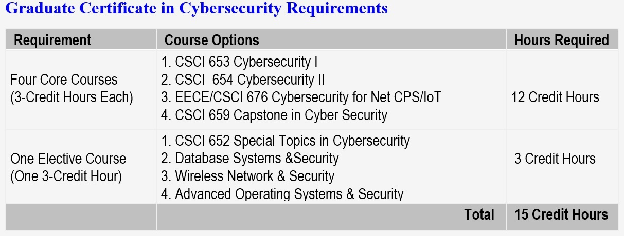 Cybersecurity Graduate School