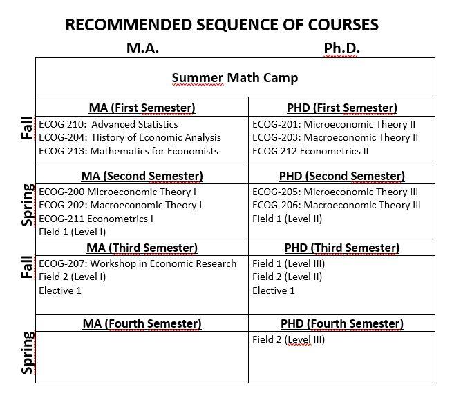 Economics   Graduate School